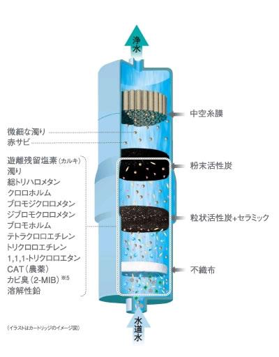Panasonic 交換用カートリッジ  TK7415C1