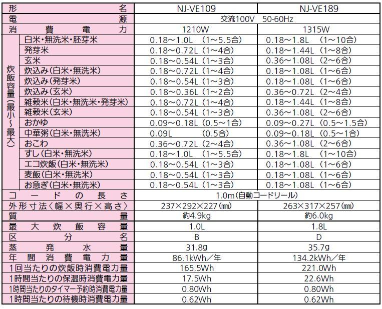 三菱電機 IHジャー炊飯器(5.5合炊き) 備長炭 炭炊釜 NJ-VE109-W